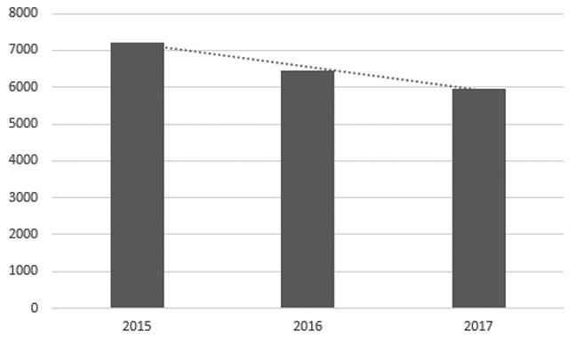 Crece el empleo en Alcobendas durante el mes de junio