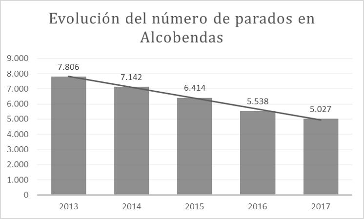 El paro desciende un 9% en Alcobendas en 2017
