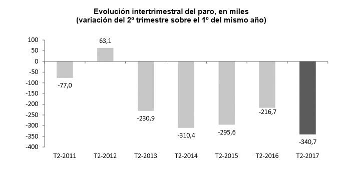 Alcobendas mantiene la tendencia a la baja en el desempleo dentro de una bajada generalizada a nivel nacional según la EPA del segundo trimestre..